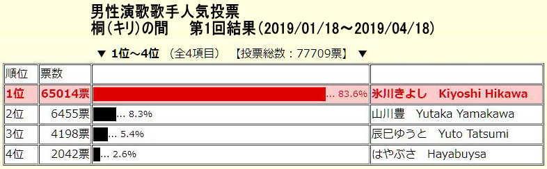 投票 歌手 男性 演歌 人気